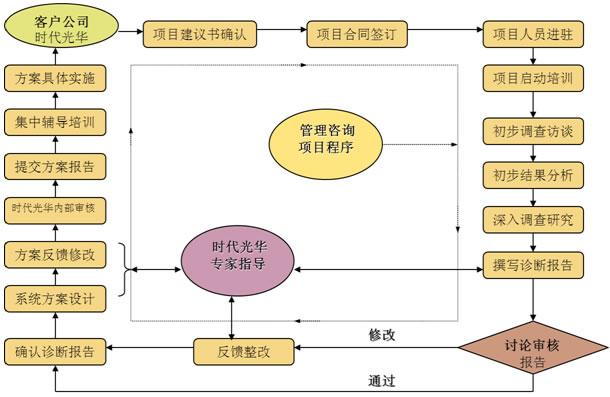 客户关键问题: 组织结构功能设置有所欠缺