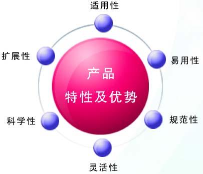 自定义组织结构