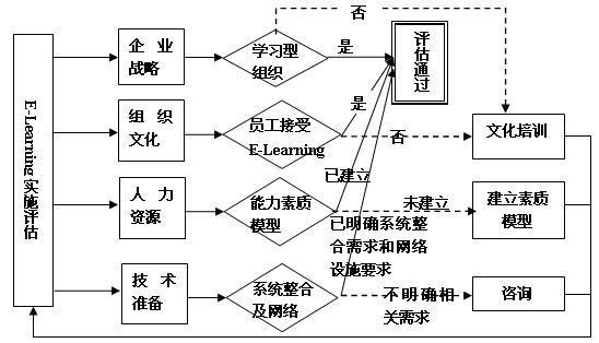 e-learning实施前评估流程结构图