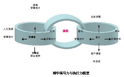 博华领导力与执行力模型