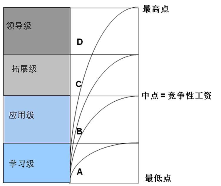 薪酬结构图