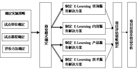 e-learning实施步骤流程图