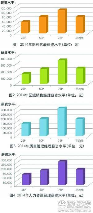 中华医药_中国医药大学_医药行业收入分析